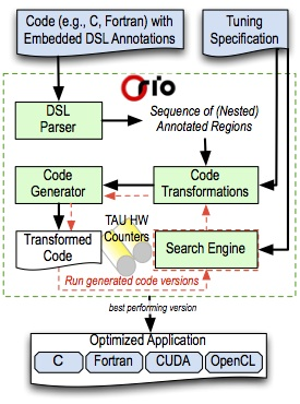 Annotation-based tuning workflow when using Orio.
